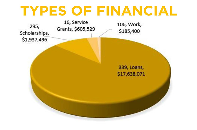 types of financial aid graphic